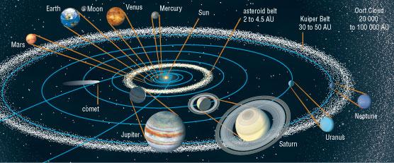 The solar system blogdavemckay solar system grade nine sciox Choice Image
